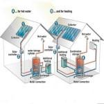 Fonti rinnovabili su nuovi edifici per il 2014: obiettivo 35%
