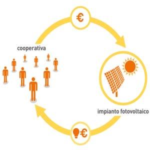 fotovoltaico in condivisione