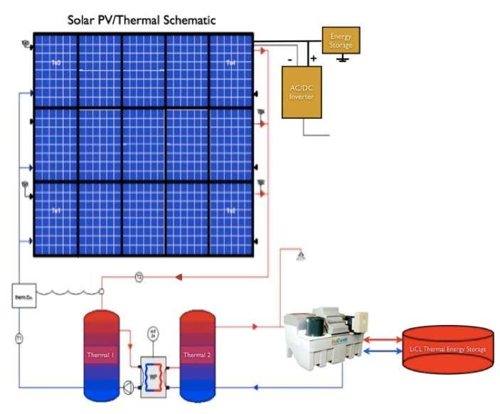 impianto con pannelli termo fotovoltaici