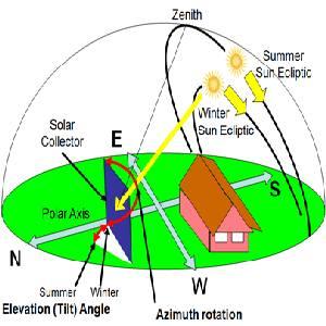inseguitore solare principio di funzionamento