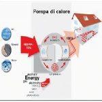 Pompe di calore elettriche, risparmiare guadagnando in salute
