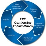 EPC fotovoltaico, cosa è l'Engineering Procurement Construction