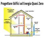 Energia zero col fotovoltaico domestico. Ecco come