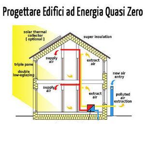 casa a energia zero