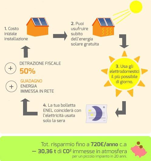 risparmio col fotovoltaico