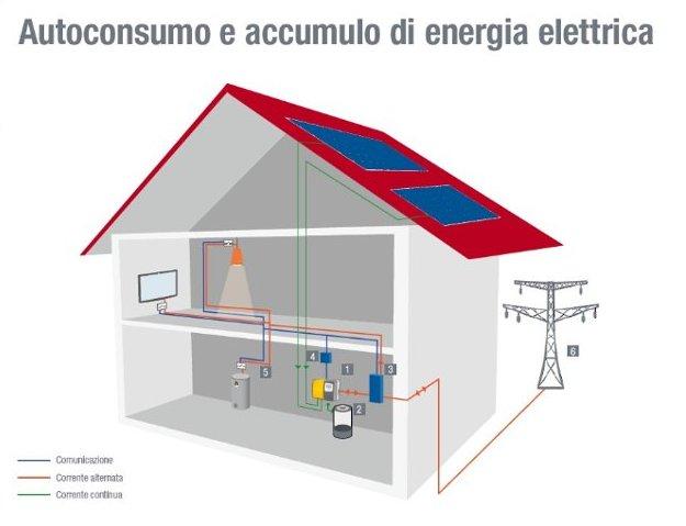 schema fotovoltaico inverter accumulo