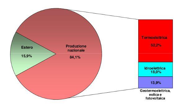 grafico fonti rinnovabili e fotovoltaico