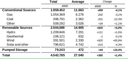 Tabella: produzione energetica in italia per fonte. Maggio 2014 - Fonte: GME