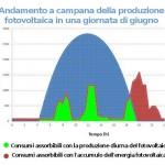 Fotovoltaico: per sfruttarlo meglio servono nuove prospettive