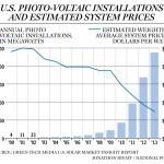 Usa e Canada: costo del fotovoltaico ridotto di due terzi in 12 anni