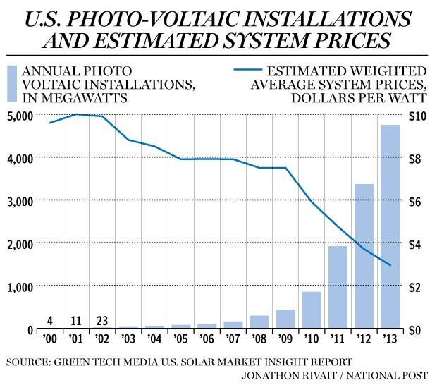 grafico fotovoltaico prezzi