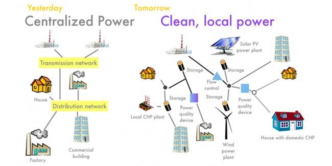 nuovo modello energetico