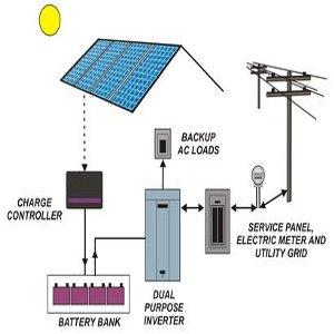sistemi accumulo da fotovoltaico