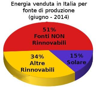 grafico energia venduta in italia giugno 2014
