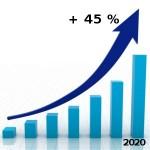Entro il 2020 +45% per le rinnovabili