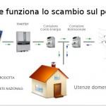 Come funziona lo scambio sul posto fotovoltaico
