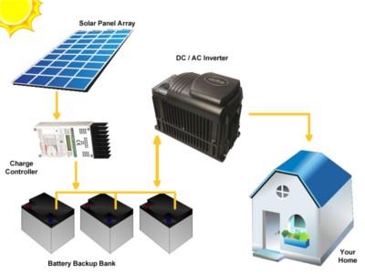 fotovoltaico off grid