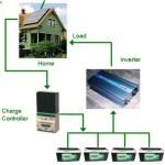 Fotovoltaico: quali i vantaggi di un impianto non collegato in rete?