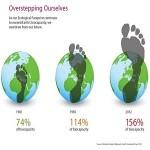 Cosa è l' Overshoot Day: il giorno del superamento