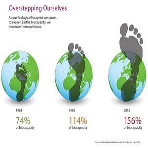 impronta ecologia sul pianeta