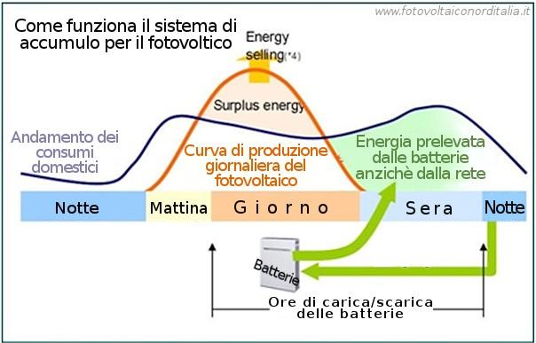produzione e consumo col fotovoltaico con sistema di accumulo temporaneo