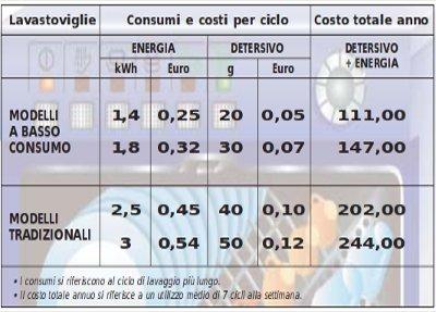 Quanto consuma la lavastoviglie? Col fotovoltaico riesco a farla funzionare?