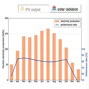 quanto produce il fotovoltaico