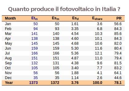 quanto produce il solare elettrico in italia - tabella