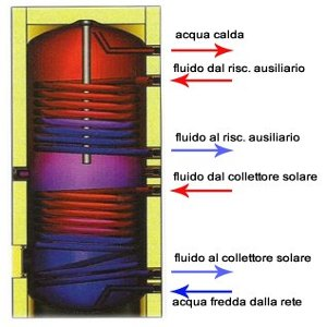 Fotovoltaico con accumulo termico massima convenienza for Serbatoio di acqua calda in plastica