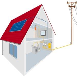 sistema fotovoltaico domestico residenziale