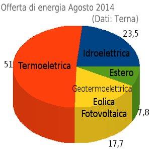 terna agosto 2014 ripartizione energia in italia
