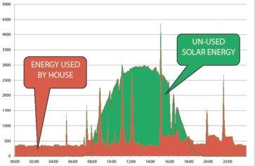 Grafico: curva di produzione dell'impianto fotovoltaico e curva di consumo consumo domestico