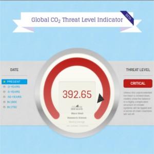 misuratore di co2 globale
