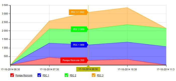 monitoraggio consumi delle pompe di calore