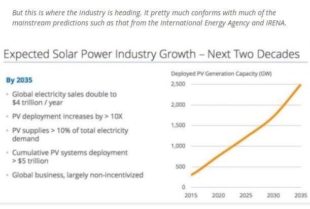 grafico mercato solare