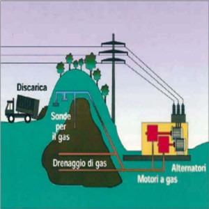 rifiuti organici che diventano energia