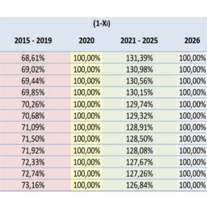 Rimodulazione degli incentivi per il fotovoltaico, gse pubblica tabelle
