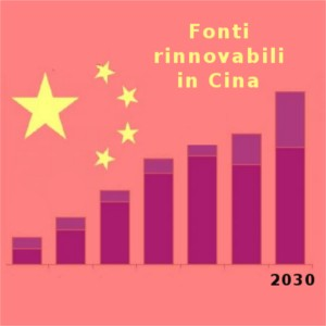 fonti rinnovabili cina 2030