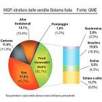 Enegia, quali sono le fonti più utilizzate in Italia?