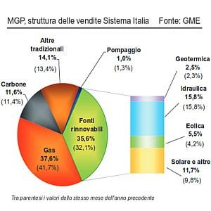grafico - produzione elettrica in Italia per fonte - Ottobre 2014 - Fonte GME