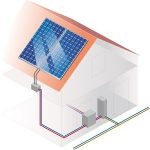 Incentivi al fotovoltaico. Quali opportunità ci sono?