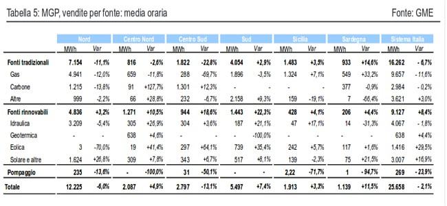 tabella produzione energia elettrica Italia Ottobre 2014