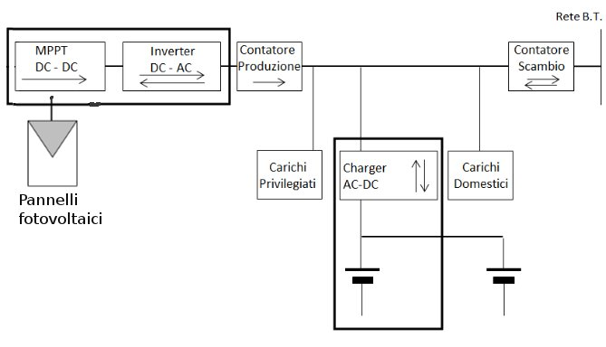 confgurazione impianto fotovoltaico con batterie di accumulo poste dopo inverter
