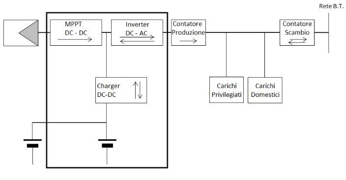 configurazione impianto fotovoltaico con inverter con accumulo elettrico