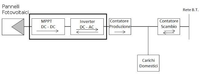 configurazione impianto fotovoltaico semplice