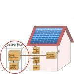 Deutsche Bank: il fotovoltaico del futuro passa dalle batterie