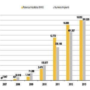 fotovoltaico in italia - dati gse