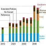 Futuro delle rinnovabili: oltre il 5 per cento l'anno