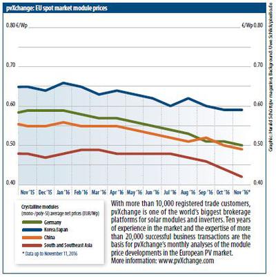 Trend 2017: prezzi dei pannelli fotovoltaici per paese di provenienza