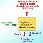 Cogeneratore a idrogeno. Da oggi è realtà con i contributi Europei